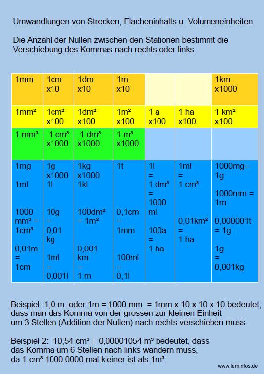 Beste Stellenwert Einer Tabelle 5Klasse Fotos - Mathe Arbeitsblatt ...