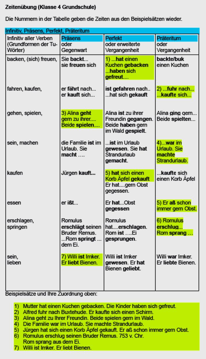 Infinitiv Praesens Perfekt Präteritum oder auch Grundform Gegenwart erweiterte Vergangenheit und Vergangenheit genannt!